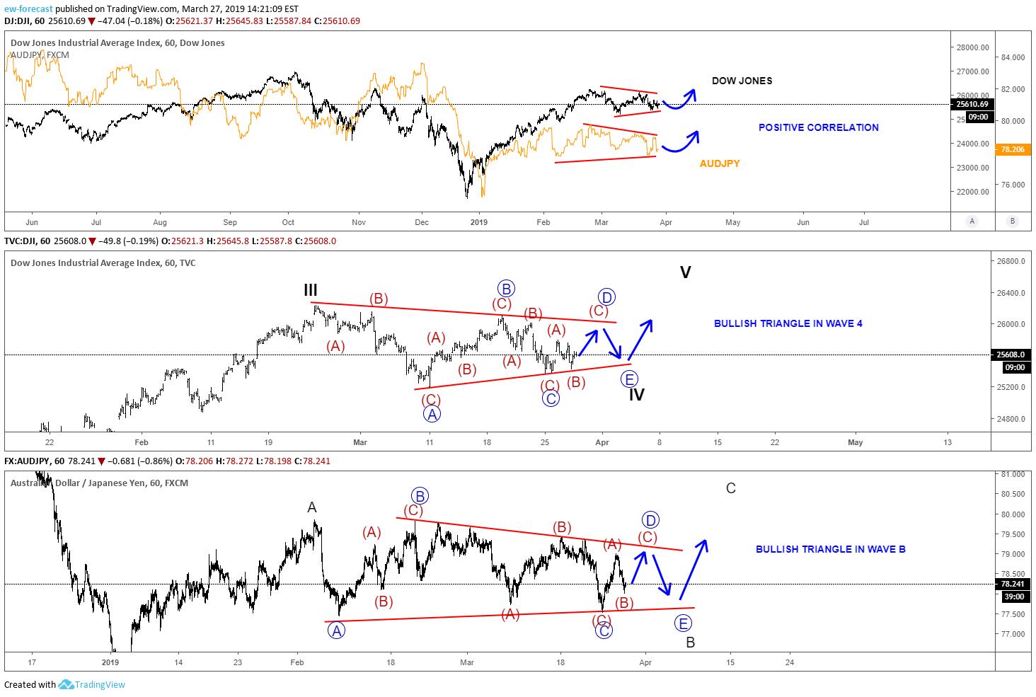 Elliott Wave & Intermarket Analysis For DOW JONES And AUDJPY