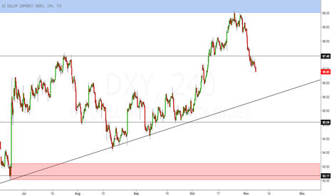 DXY: USD pre election view