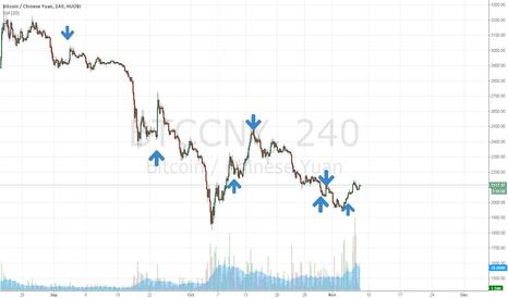 BTCCNY: Bitcoin Trust (Second Market) Public Trades > 1000 btc