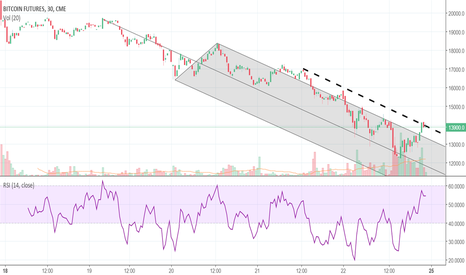 BTC1!: BTC MAY CONTINUE LOWER