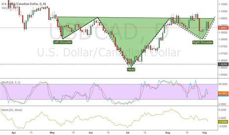 USDCAD: USDCAD Watch for breakout