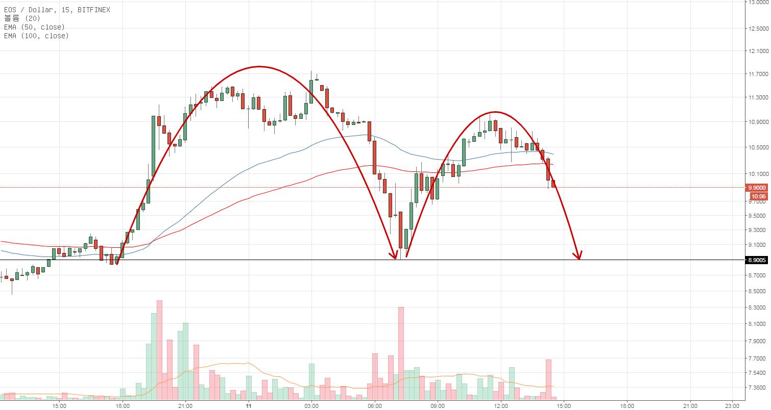 EOS/USD 단기 대응