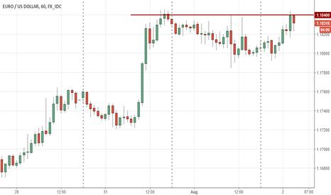 EURUSD: Euro Intra-Day Idea: SELL 1.1840