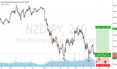 NZDJPY: NZDJPY buy at retest of falling trendily.