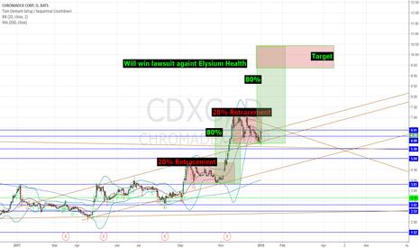 CDXC: CDXC Bullish