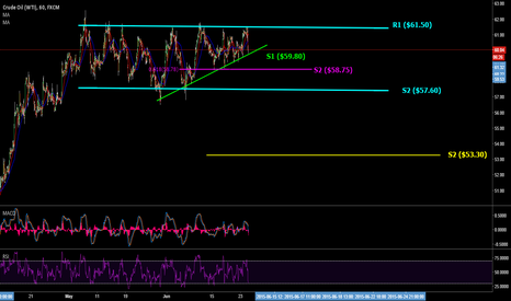 USOIL: Current Support Lines