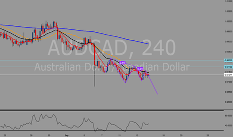 AUDCAD: 3 drives pattern possible short