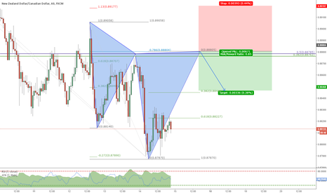 NZDCAD: Short opportunity at Cypher completion with fib confluence