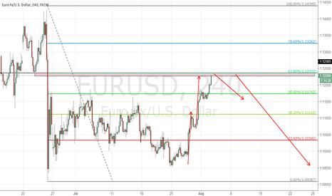 EURUSD: EURUSD 0.618 pull back +AB=CD