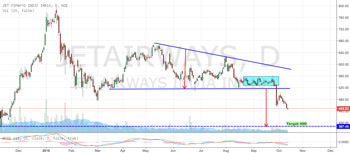 JETAIRWAYS - BREAKOUT DESCENDING TRIANGLE (SELL)