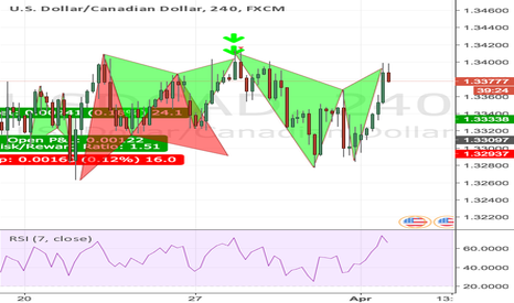 USDCAD: Gartley completion on the USDCAD 4H Bearish opportunity