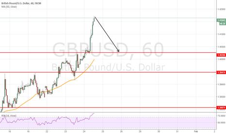GBPUSD: short at 1.4168 to target 1.4030  (138pips) swing trading