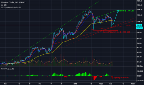 ETHUSD: ETHUSD: The bigger picture and bullish road to 1400 USD