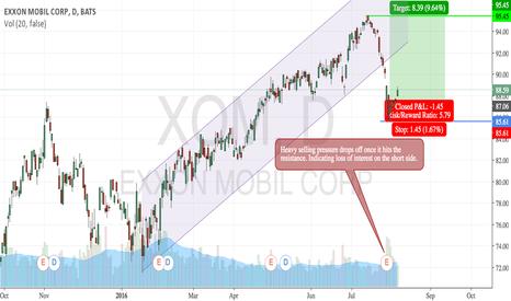 XOM: XOM Long position