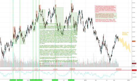 ABX: ABX at a WARNING LEVEL on 63 day RATE OF CHANGE