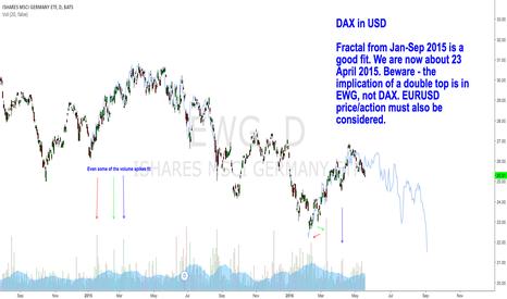 EWG: EWG - DAX expressed in USD