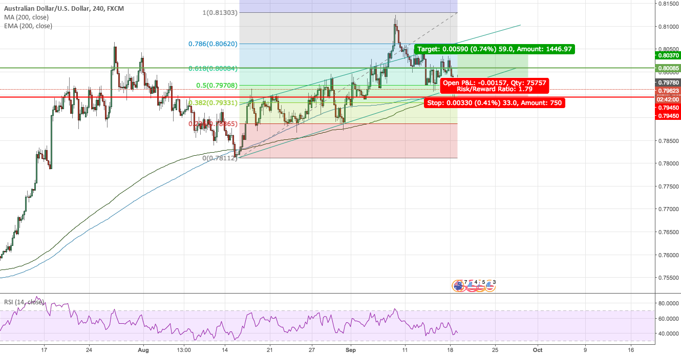 Possible AUD/USD LONG PLAY