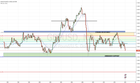 GBPUSD: COMING BACK TO TEST UNBROKEN SUPPORT