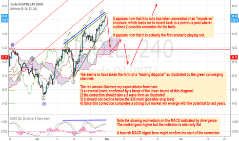 USOIL: Leading Diagonal in Oil running out of Steam?