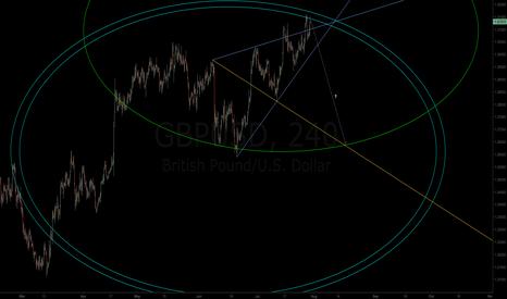 GBPUSD: $GBPUSD | Wolfe Wave + G Wave = Harmony? | Test