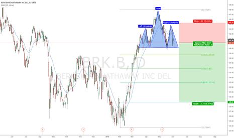 BRK.B: XLF WEAKNESS / BRK.B H&S TOP