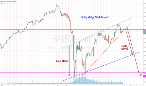 SPX500: RISING WEDGE PATTERN - OTHER FOCUS SP500 - NEW DROP??