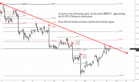 BCOUSD: BRENT Sell Option Opportunity