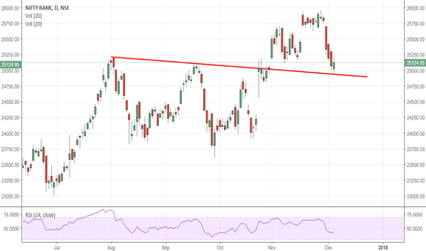 BANKNIFTY: BankNifty Perfect support today ?