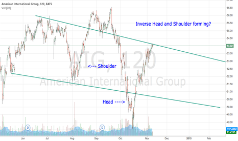 AIG: Forming an Inverse head and shoulders pattern?