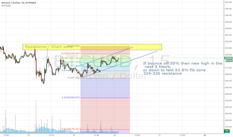 BTCUSD: 12/19/2014 - Possible LONG in this micro bull trend