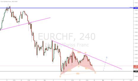 EURCHF: EUR/CHF -  Completamento pattern armonico?