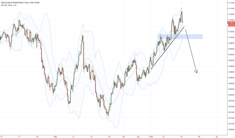 NZDCHF: Swing trading an patience! NZDCHF TL