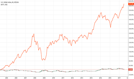 DX1!: Nifty & Dollar Index - Monthly