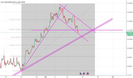 EURSEK: EURSEK Fibonacci al 50% + bandera de retroceso buena compra