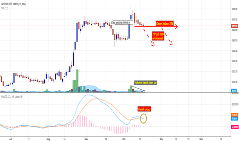 APTECHT: Aptech : Showing sign of bearish exhaustion gap