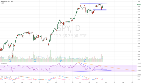 SPY: $240 resistance coming up soon