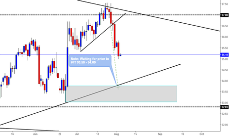 DXY: DXY Technical Analysis