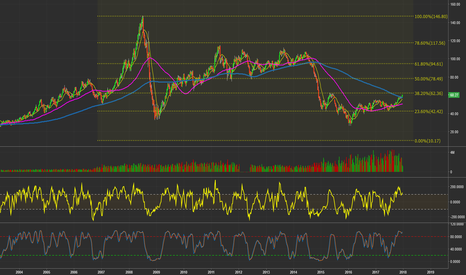 CL1!: $CL_F - Weekly Chart. #WTI