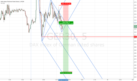 GER30: DAX short, lots of potential