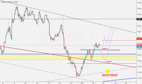 XAUUSD: Gold Trade Setup - Buying Dips