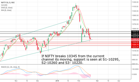 NIFTY: Nifty outlook for feb-18 expiry.
