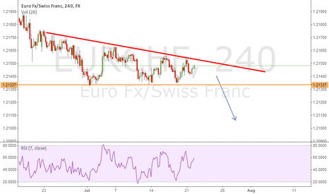 EURCHF: Possible Descending Triangle on EURCHF