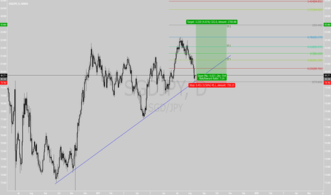 SGDJPY: SGDJPY Long Play