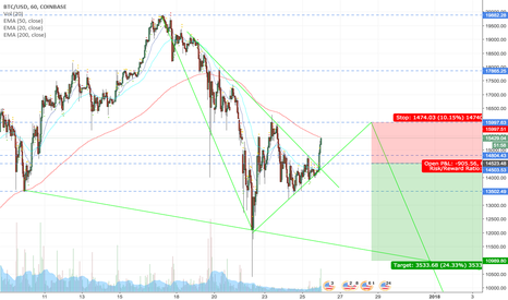 BTCUSD: Bitcoin Chart Analysis - Possible Short Opportunity