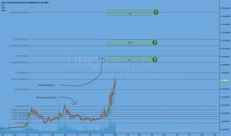 UBQUSD: UBQ (200% potential)