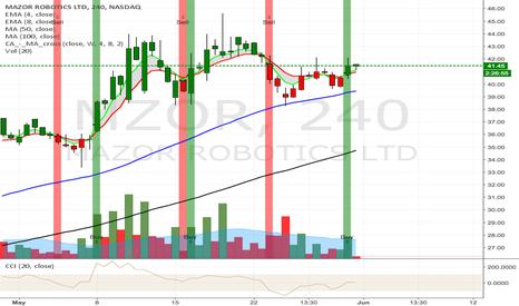 MZOR: MZOR triggers a Buy Signal on 4hr Chart