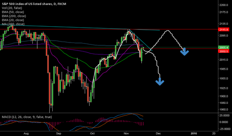 SPX500: Head & Shoulders on S&P,