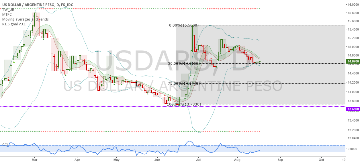 USDARS: Argentinians, buy dollars now