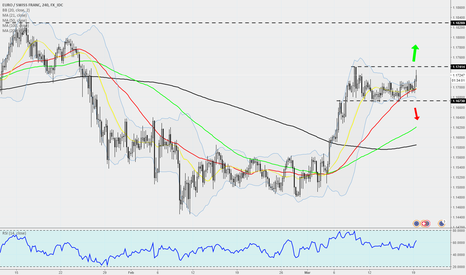 EURCHF: EURCHF - 240 - Looking for a break higher