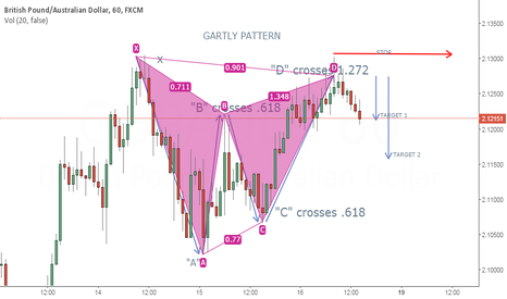 GBPAUD: FIRST ATTEMPT AT IDENTIFYING A PATTERN